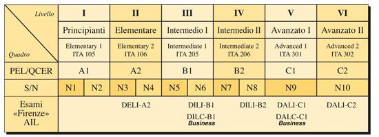 Livelli di conoscenza della lingua italiana